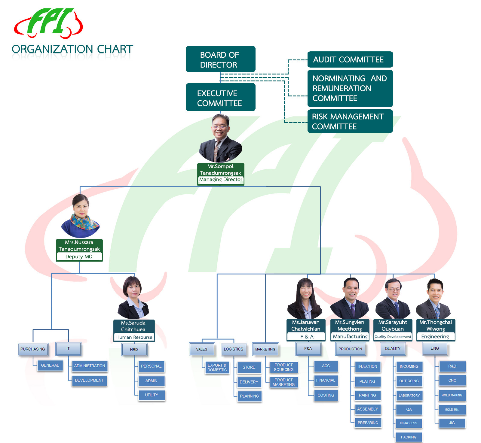 an analysis of todays corporate and private business organisation Define and understand the concept of corporate strategy identify the different levels of a strategy of a business organization is a comprehensive master plan stating requirement for a firm to survive and to sustain itself in today's changing environment by providing.